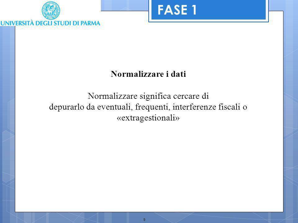 9 Normalizzare i dati Normalizzare significa cercare di depurarlo da eventuali, frequenti, interferenze fiscali o «extragestionali» FASE 1