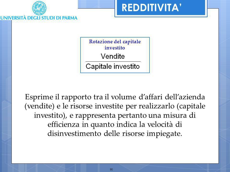90 Esprime il rapporto tra il volume daffari dellazienda (vendite) e le risorse investite per realizzarlo (capitale investito), e rappresenta pertanto