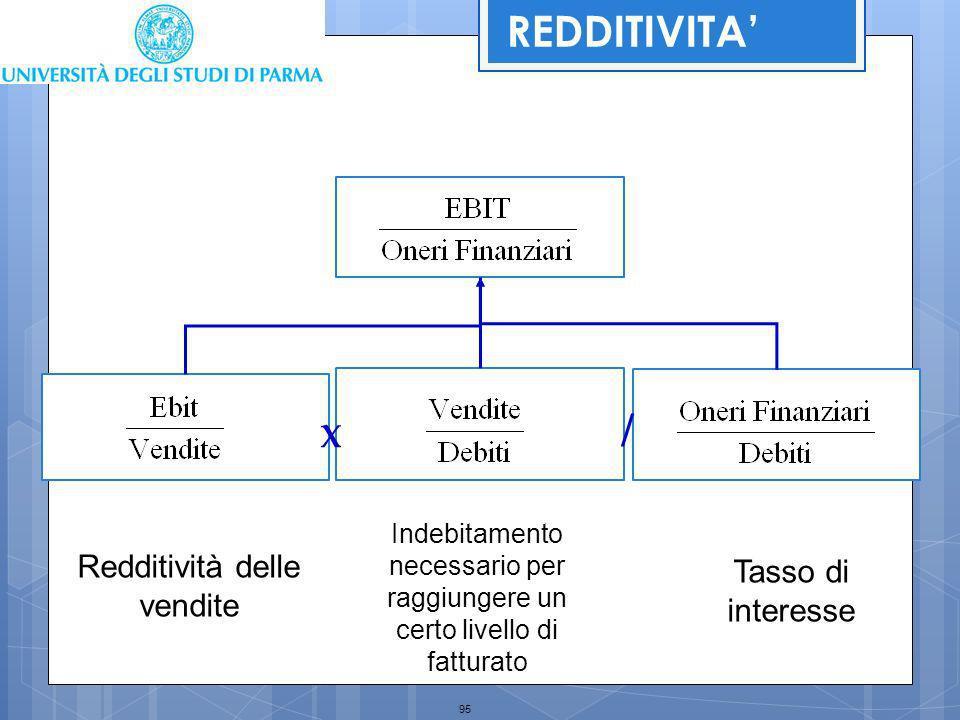95 X / Redditività delle vendite Indebitamento necessario per raggiungere un certo livello di fatturato Tasso di interesse REDDITIVITA