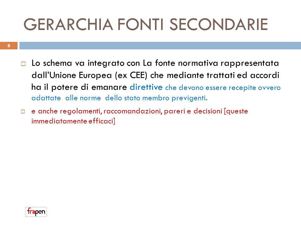 GERARCHIA FONTI SECONDARIE Lo schema va integrato con La fonte normativa rappresentata dallUnione Europea (ex CEE) che mediante trattati ed accordi ha