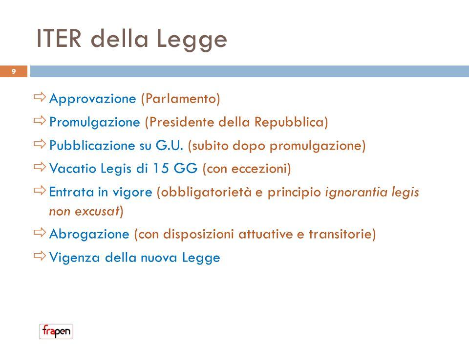ITER della Legge Approvazione (Parlamento) Promulgazione (Presidente della Repubblica) Pubblicazione su G.U. (subito dopo promulgazione) Vacatio Legis