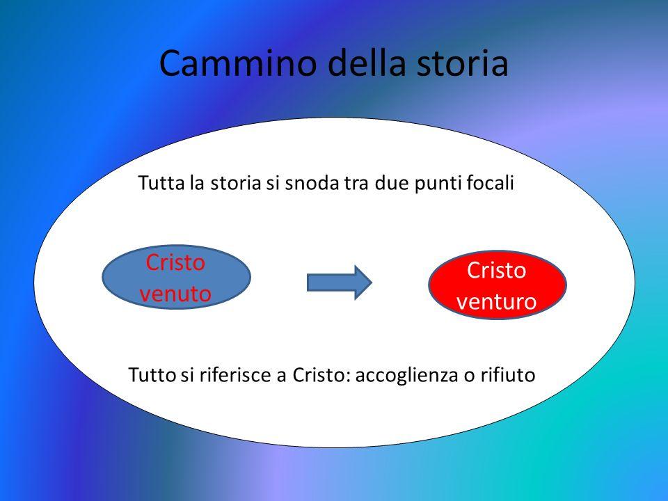 Cammino della storia Tutta la storia si snoda tra due punti focali Tutto si riferisce a Cristo: accoglienza o rifiuto Cristo venuto Cristo venturo
