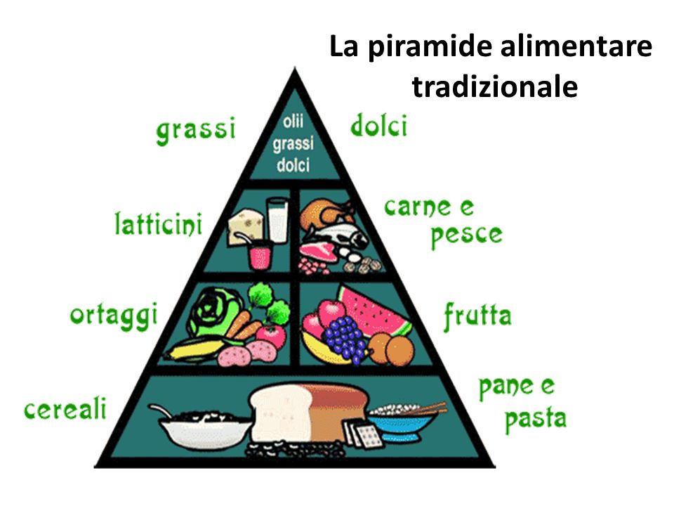 La piramide alimentare La piramide alimentare è un grafico concepito per invitare la popolazione a seguire i consigli dietetici proposti dalla comunit