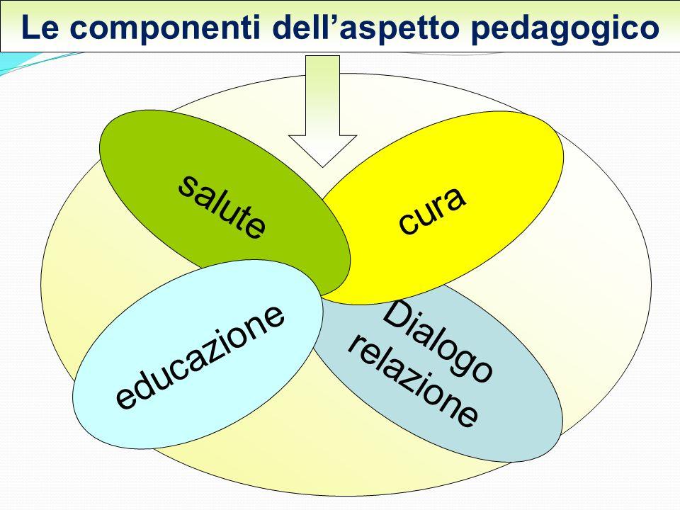 Dialogo relazione cura salute educazione Le componenti dellaspetto pedagogico