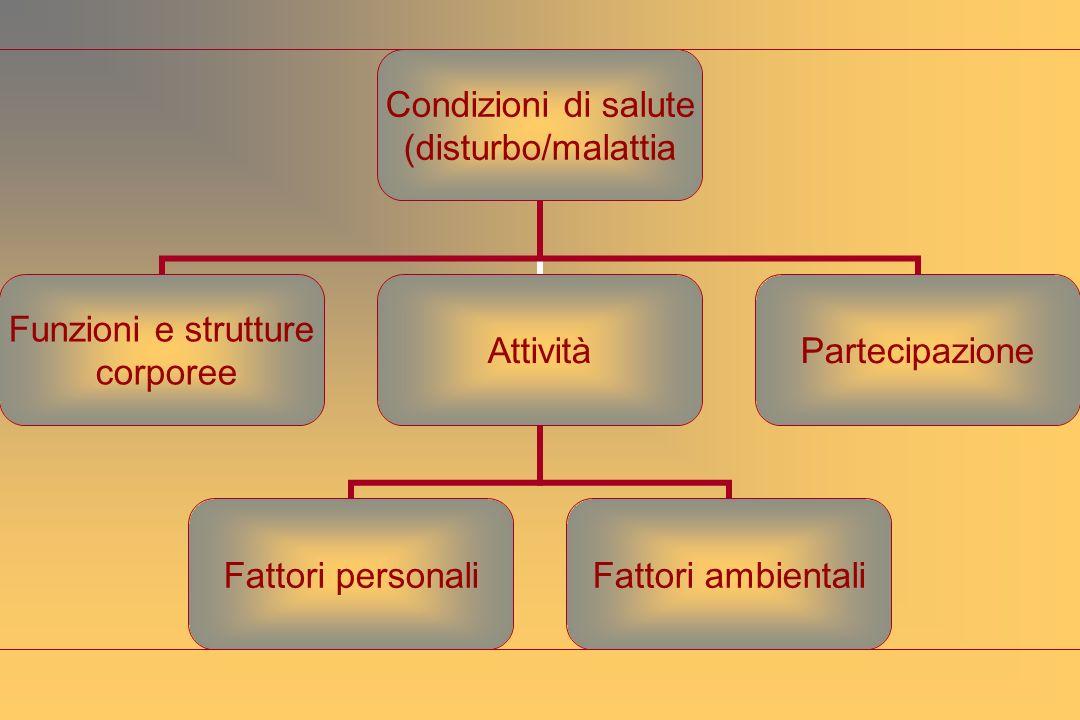 Condizioni di salute (disturbo/malattia Funzioni e strutture corporee Attività Fattori personaliFattori ambientali Partecipazione