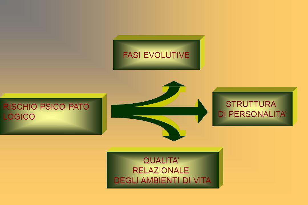 FASI EVOLUTIVE STRUTTURA DI PERSONALITA QUALITA RELAZIONALE DEGLI AMBIENTI DI VITA RISCHIO PSICO PATO LOGICO