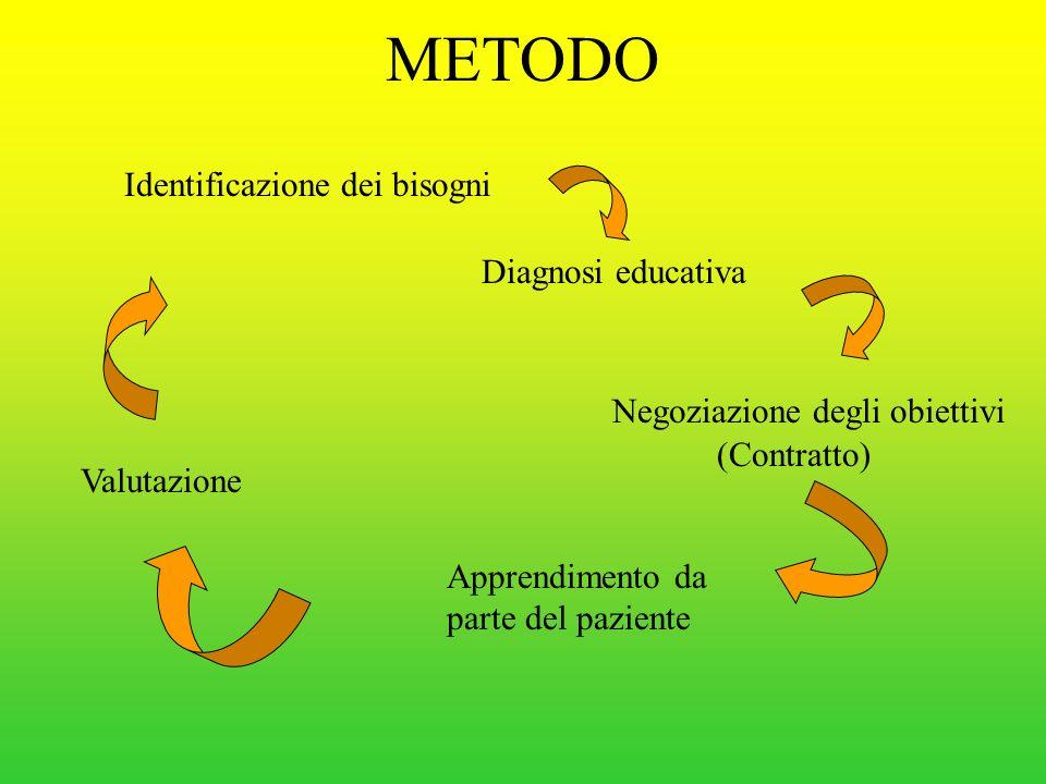 METODO Identificazione dei bisogni Diagnosi educativa Negoziazione degli obiettivi Apprendimento da parte del paziente Valutazione (Contratto)