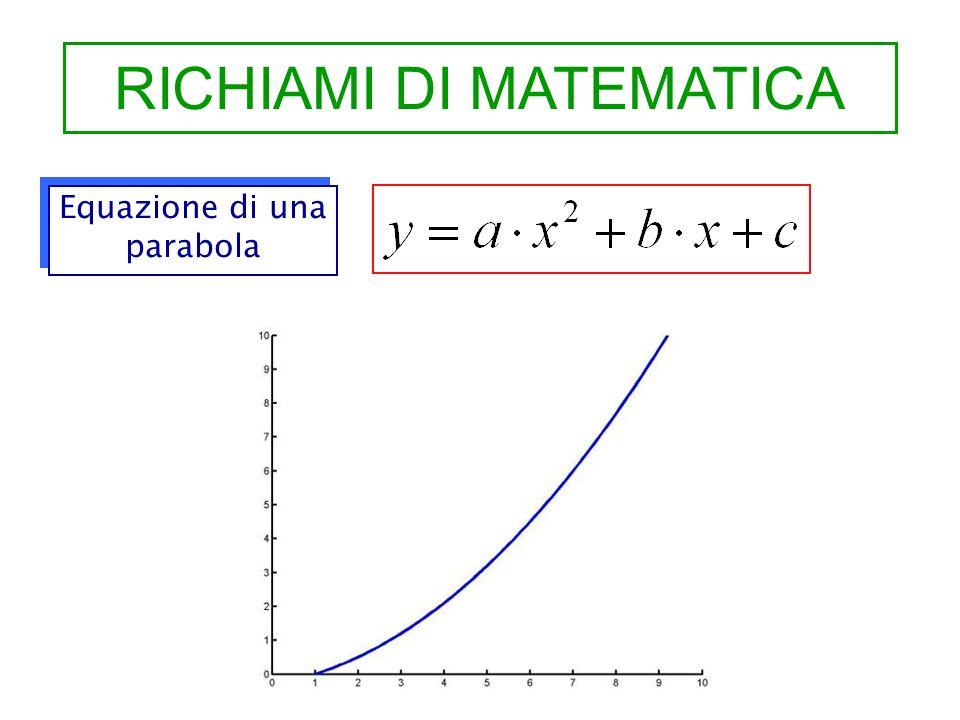 RICHIAMI DI MATEMATICA Equazione di una parabola