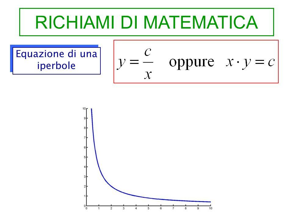RICHIAMI DI MATEMATICA Equazione di una iperbole