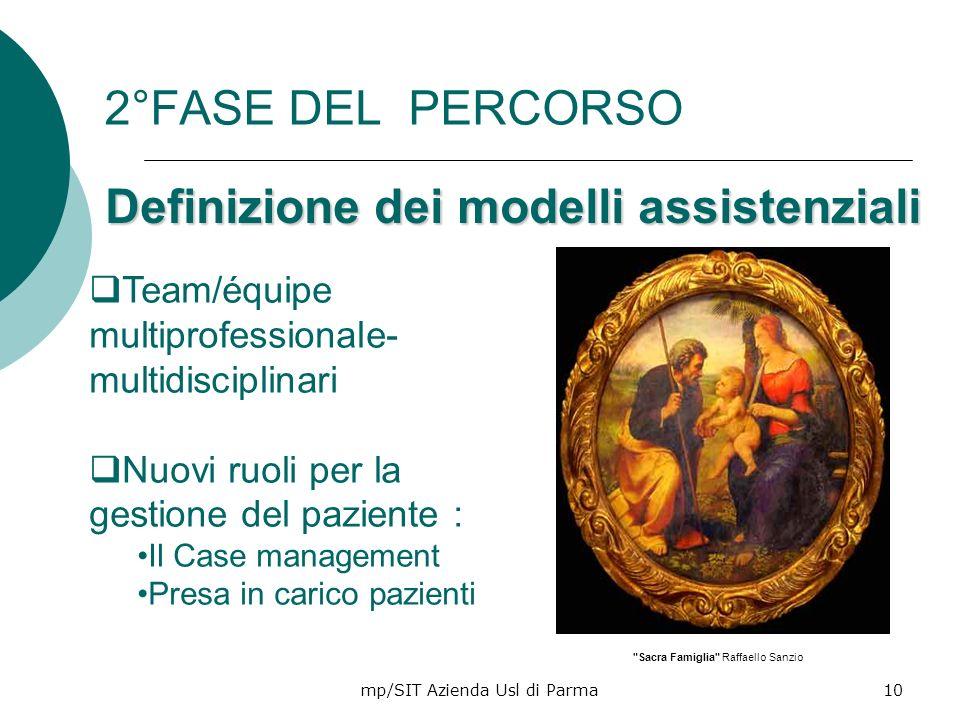 mp/SIT Azienda Usl di Parma10 2°FASE DEL PERCORSO Definizione dei modelli assistenziali Team/équipe multiprofessionale- multidisciplinari Nuovi ruoli