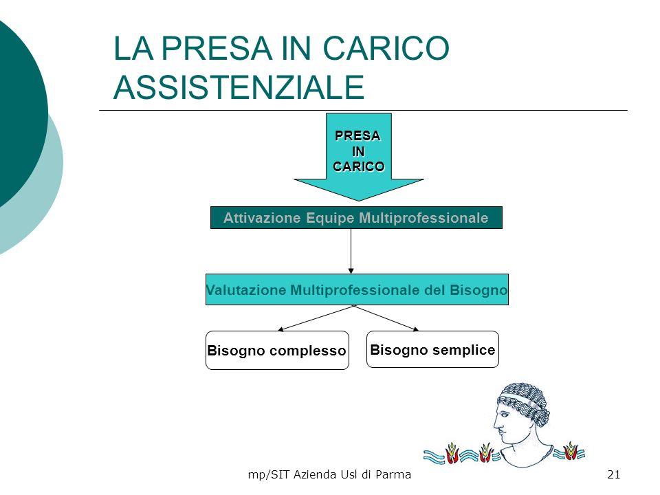 mp/SIT Azienda Usl di Parma21 Bisogno complesso Bisogno semplice Attivazione Equipe Multiprofessionale PRESAINCARICO Valutazione Multiprofessionale de