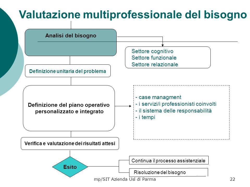 mp/SIT Azienda Usl di Parma22 Valutazione multiprofessionale del bisogno Definizione del piano operativo personalizzato e integrato Definizione unitar