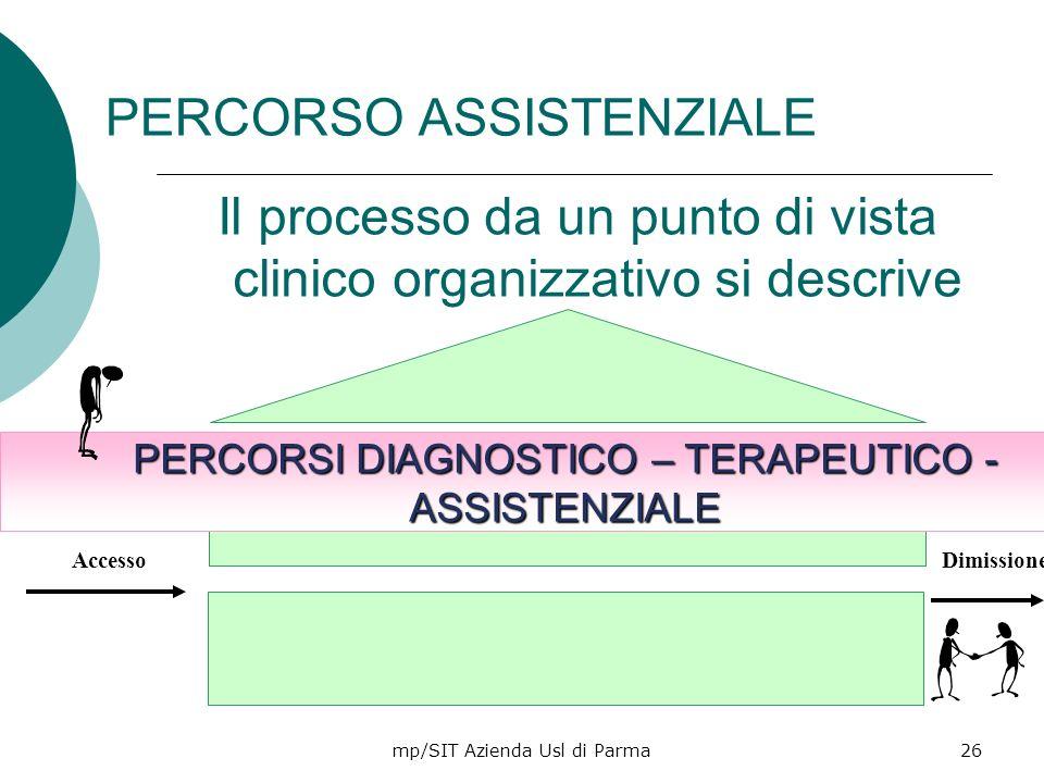 mp/SIT Azienda Usl di Parma26 PERCORSO ASSISTENZIALE Il processo da un punto di vista clinico organizzativo si descrive con PERCORSI DIAGNOSTICO – TER