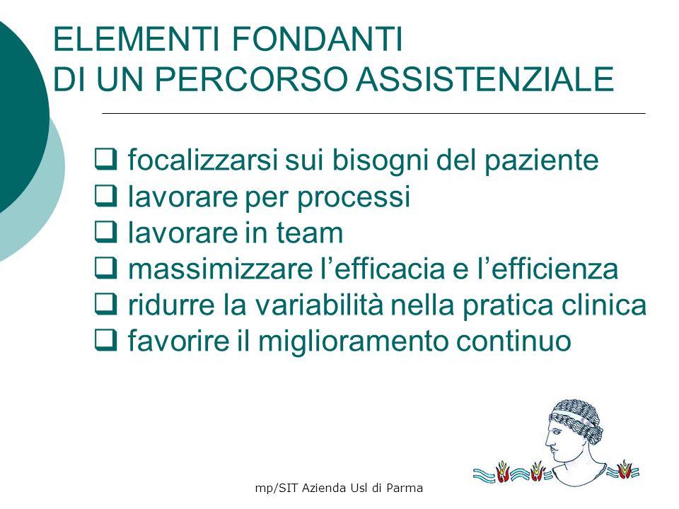mp/SIT Azienda Usl di Parma28 focalizzarsi sui bisogni del paziente lavorare per processi lavorare in team massimizzare lefficacia e lefficienza ridur