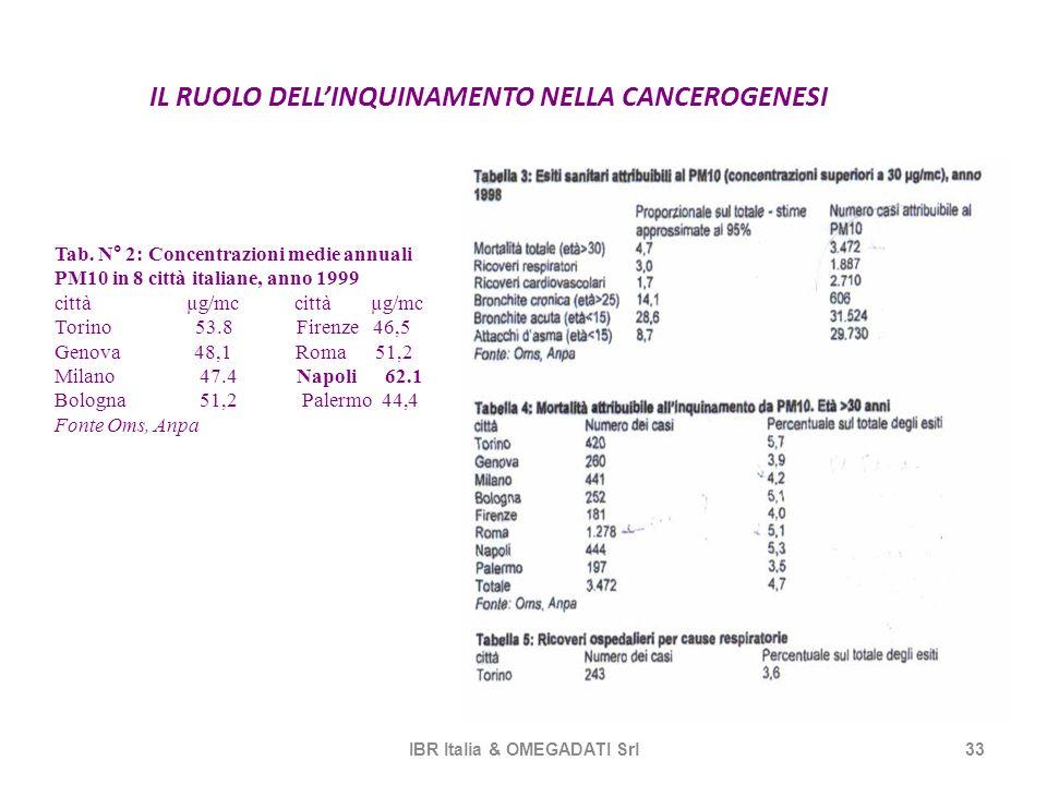 IL RUOLO DELLINQUINAMENTO NELLA CANCEROGENESI IBR Italia & OMEGADATI Srl33 Tab. N° 2: Concentrazioni medie annuali PM10 in 8 città italiane, anno 1999