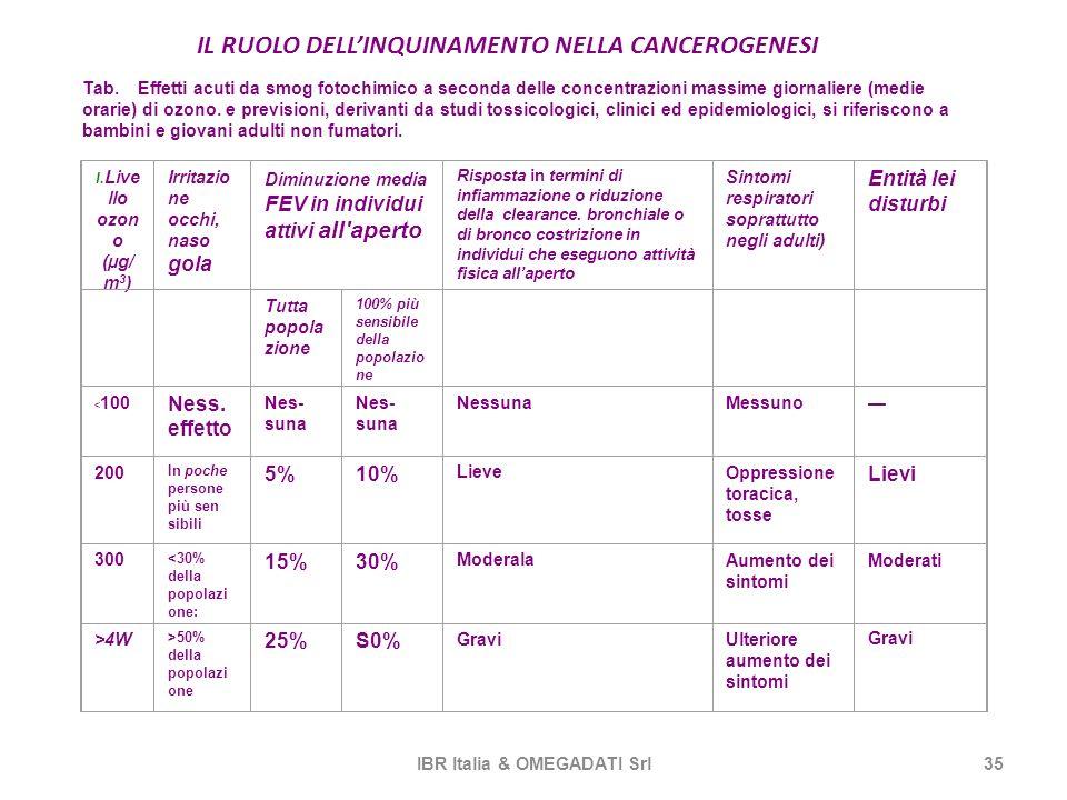 IL RUOLO DELLINQUINAMENTO NELLA CANCEROGENESI IBR Italia & OMEGADATI Srl35 l. Live llo ozon o (µg/ m 3 ) Irritazio ne occhi, naso gola Diminuzione med