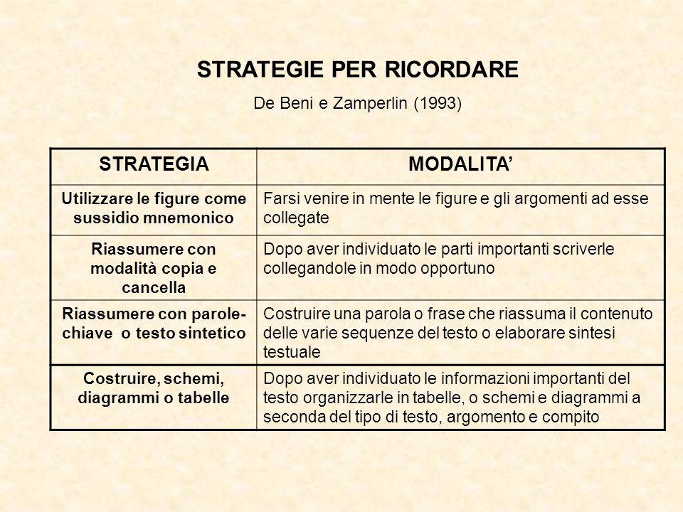 STRATEGIE PER RICORDARE De Beni e Zamperlin (1993) STRATEGIAMODALITA Utilizzare le figure come sussidio mnemonico Farsi venire in mente le figure e gl
