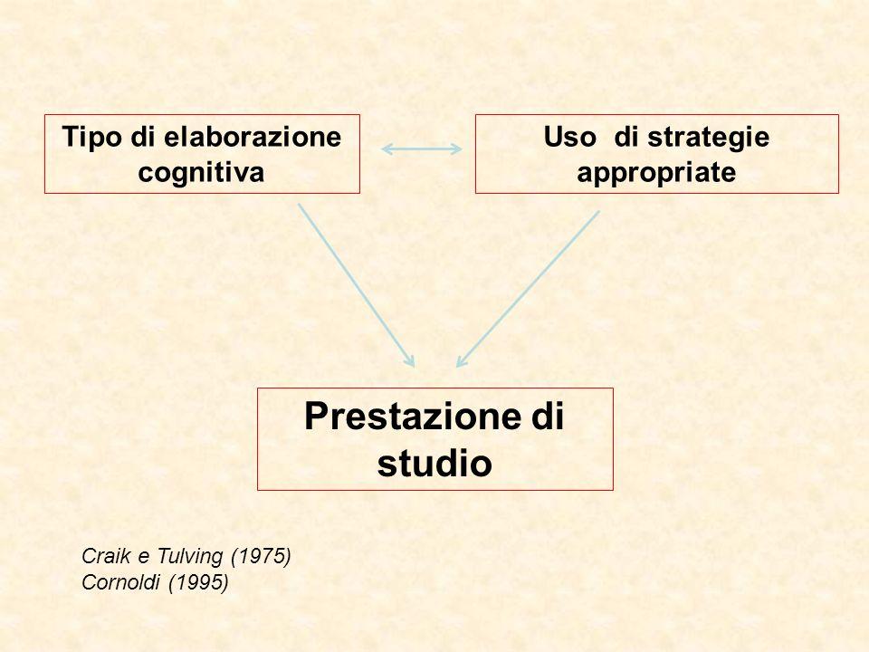 Tipo di elaborazione cognitiva Uso di strategie appropriate Prestazione di studio Craik e Tulving (1975) Cornoldi (1995)