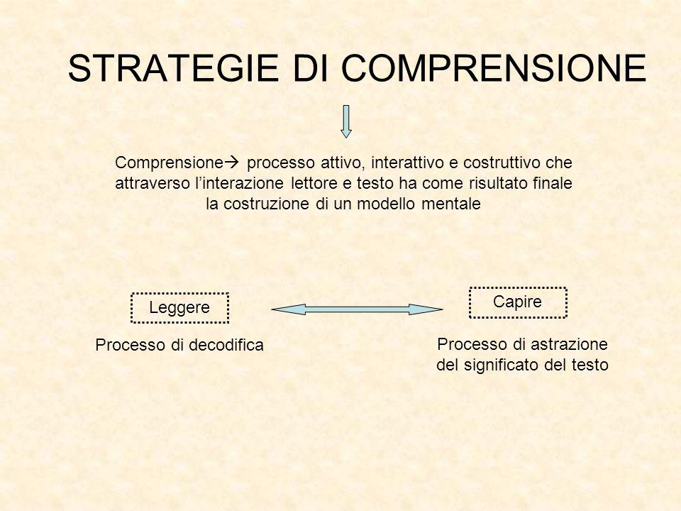 STRATEGIE DI COMPRENSIONE Comprensione processo attivo, interattivo e costruttivo che attraverso linterazione lettore e testo ha come risultato finale