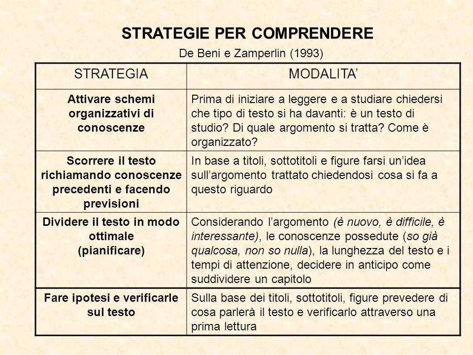 STRATEGIE PER COMPRENDERE STRATEGIAMODALITA Attivare schemi organizzativi di conoscenze Prima di iniziare a leggere e a studiare chiedersi che tipo di