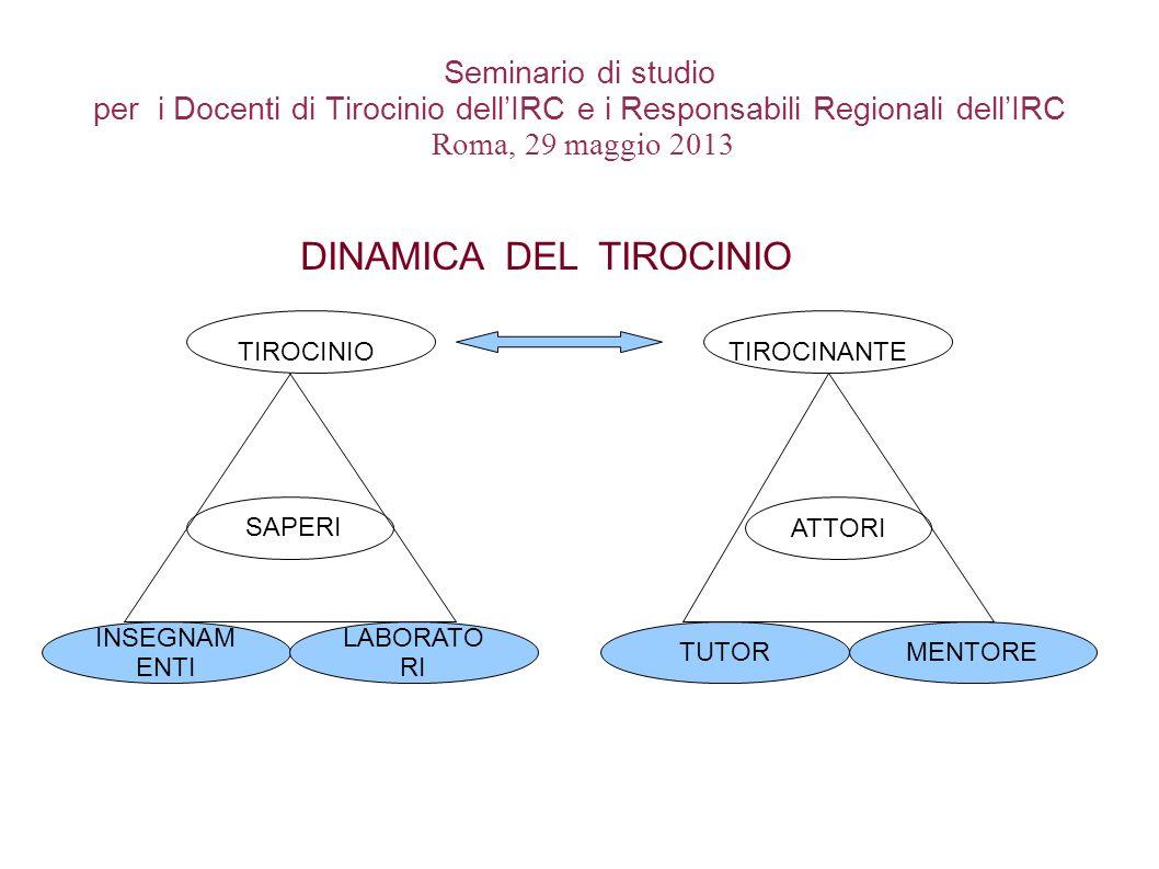 Seminario di studio per i Docenti di Tirocinio dellIRC e i Responsabili Regionali dellIRC Roma, 29 maggio 2013 TIROCINIO TIROCINANTE INSEGNAM ENTI LAB