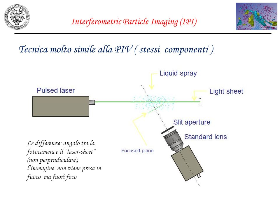 Interferometric Particle Imaging (IPI) Tecnica molto simile alla PIV ( stessi componenti ) Le differenze: angolo tra la fotocamera e il laser-sheet (n