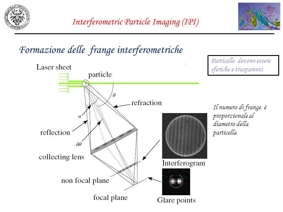 Interferometric Particle Imaging (IPI) Formazione delle frange interferometriche Il numero di frange è proporzionale al diametro della particella Part