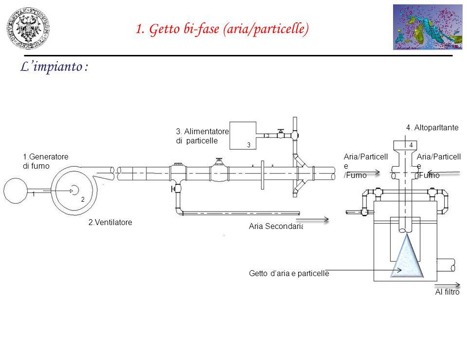 1. Getto bi-fase (aria/particelle) Limpianto : 2.Ventilatore 1.Generatore di fumo 3. Alimentatore di particelle 1 2 Aria Secondaria Aria/Particell e /