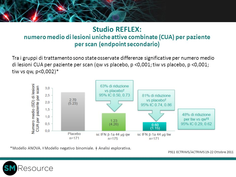 Studio REFLEX: numero medio di lesioni uniche attive combinate (CUA) per paziente per scan (endpoint secondario) P911 ECTRIMS/ACTRIMS 19-22 Ottobre 20