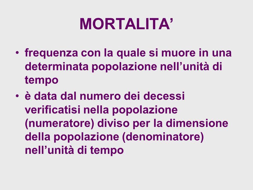 MORTALITA frequenza con la quale si muore in una determinata popolazione nellunità di tempo è data dal numero dei decessi verificatisi nella popolazione (numeratore) diviso per la dimensione della popolazione (denominatore) nellunità di tempo