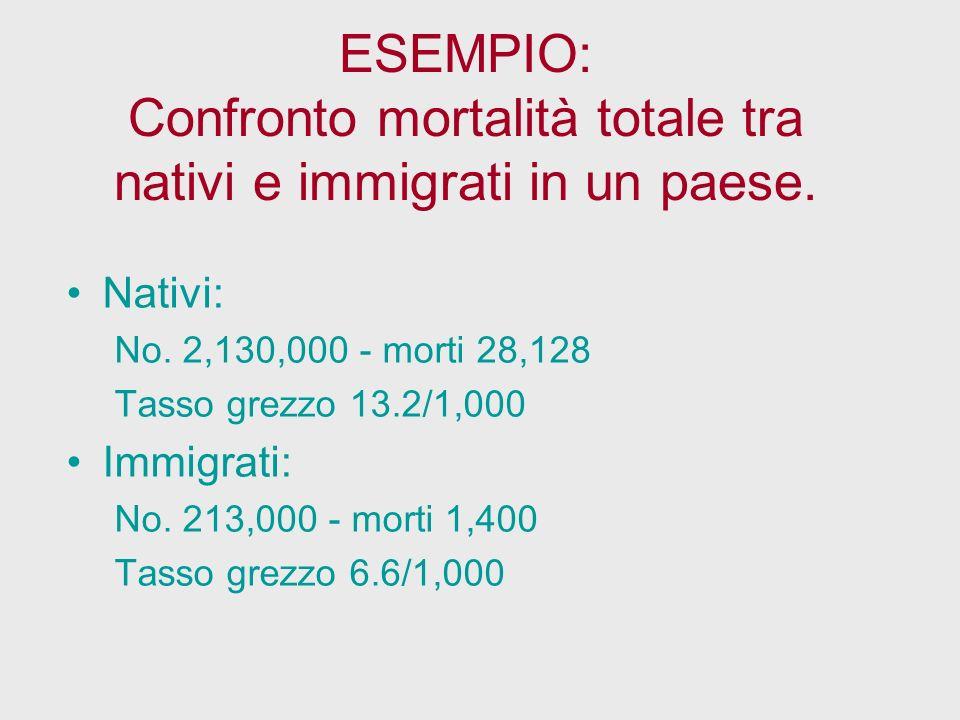 ESEMPIO: Confronto mortalità totale tra nativi e immigrati in un paese.