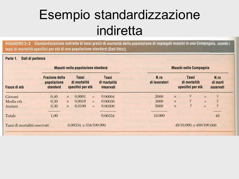Esempio standardizzazione indiretta