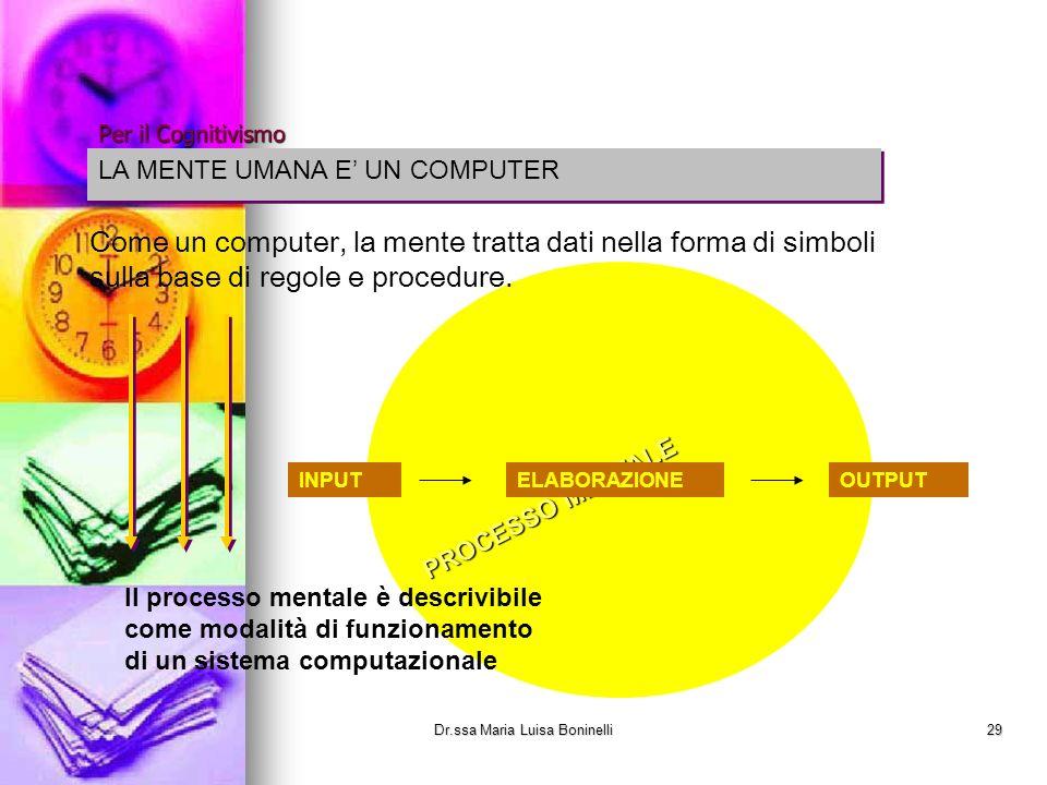 PROCESSO MENTALE INPUTELABORAZIONEOUTPUT Come un computer, la mente tratta dati nella forma di simboli sulla base di regole e procedure. LA MENTE UMAN