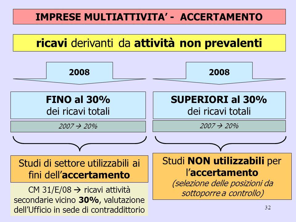 32 ricavi derivanti da attività non prevalenti SUPERIORI al 30% dei ricavi totali 2008 FINO al 30% dei ricavi totali 2008 IMPRESE MULTIATTIVITA - ACCE