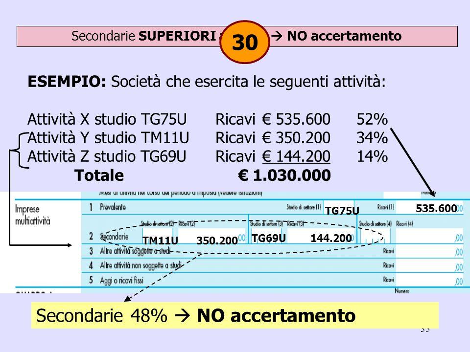 35 ESEMPIO: Società che esercita le seguenti attività: Attività X studio TG75URicavi 535.60052% Attività Y studio TM11URicavi 350.20034% Attività Z st