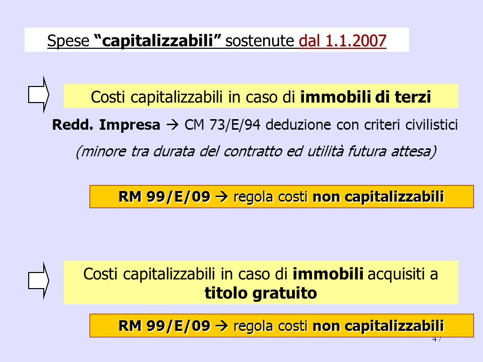 47 Costi capitalizzabili in caso di immobili di terzi Redd. Impresa CM 73/E/94 deduzione con criteri civilistici (minore tra durata del contratto ed u