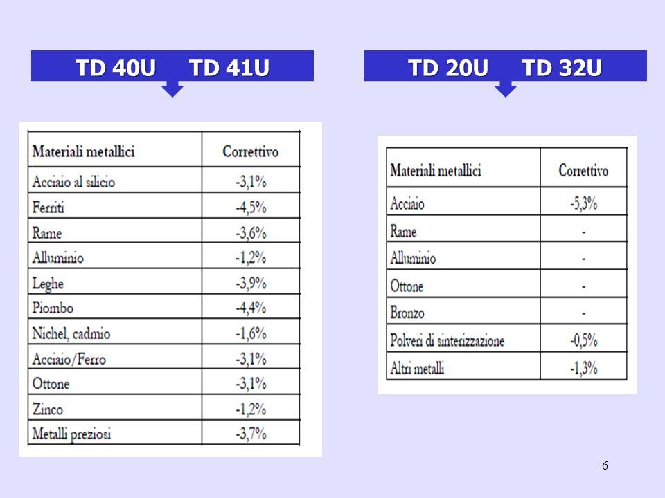 7 Tipologia 1) Correttivi relativi al costo del carburante FATTORE DI ADATTAMENTO RELATIVO ALLINCREMENTO DEL COSTO DEL CARBURANTE 11 STUDI DI SETTORE TG90U - Esercizio della pesca UG61A - Intermediari del commercio di prodotti alimentari, bevande e tabacco UG61B - Intermediari del commercio di mobili, articoli per la casa e ferramenta UG61C - Intermediari del commercio di prodotti tessili, di abbigliamento (incluse le pellicce), di calzature e di articoli in cuoio UG61D - Intermediari del commercio specializzato di prodotti particolari n.c.a.
