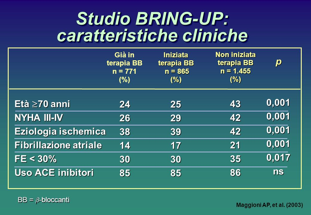 Studio BRING-UP: caratteristiche cliniche p0,0010,0010,0010,0010,017ns Già in terapia BB n = 771 (%)242638143085Iniziata terapia BB n = 865 (%)252939173085 Non iniziata terapia BB n = 1.455 (%)434242213586 Età 70 anni NYHA III-IV Eziologia ischemica Fibrillazione atriale FE < 30% Uso ACE inibitori BB = -bloccanti Maggioni AP, et al.