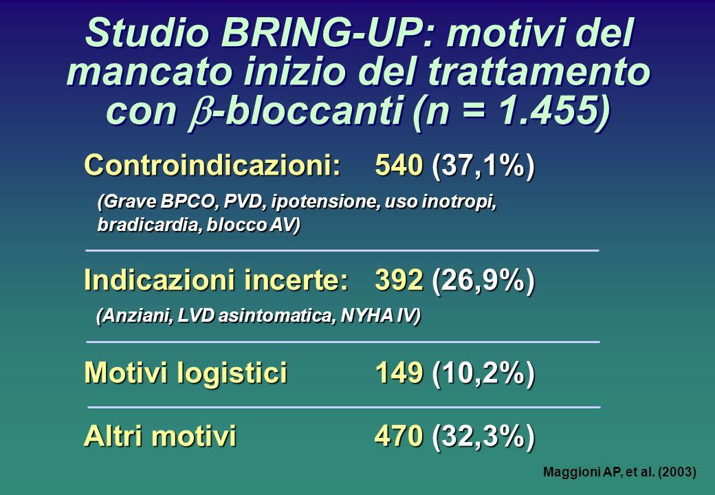Controindicazioni:540 (37,1%) (Grave BPCO, PVD, ipotensione, uso inotropi, bradicardia, blocco AV) Indicazioni incerte:392 (26,9%) (Anziani, LVD asintomatica, NYHA IV) (Anziani, LVD asintomatica, NYHA IV) Motivi logistici 149 (10,2%) Altri motivi470 (32,3%) Studio BRING-UP: motivi del mancato inizio del trattamento con -bloccanti (n = 1.455) Maggioni AP, et al.