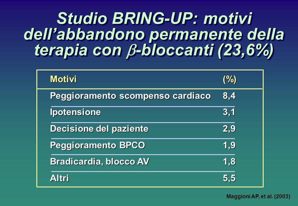 Studio BRING-UP: motivi dellabbandono permanente della terapia con -bloccanti (23,6%) Motivi (%) Peggioramento scompenso cardiaco 8,4 Ipotensione3,1 Decisione del paziente2,9 Peggioramento BPCO1,9 Bradicardia, blocco AV 1,8 Altri5,5 Maggioni AP, et al.