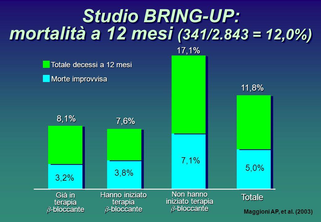 Studio BRING-UP: mortalità a 12 mesi (341/2.843 = 12,0%) 17,1% Già in terapia -bloccante -bloccante Hanno iniziato terapia -bloccante -bloccante Non hanno iniziato terapia -bloccante -bloccante 3,2% 3,8% 7,1% 5,0% 8,1% 7,6% 11,8% Totale Totale decessi a 12 mesi Morte improvvisa Maggioni AP, et al.