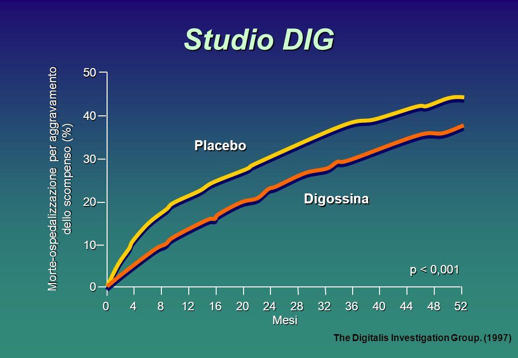 Studio DIG The Digitalis Investigation Group. (1997) Mesi 50 40 30 20 10 0 0481216202428323640444852 p < 0,001 Placebo Digossina Morte-ospedalizzazion