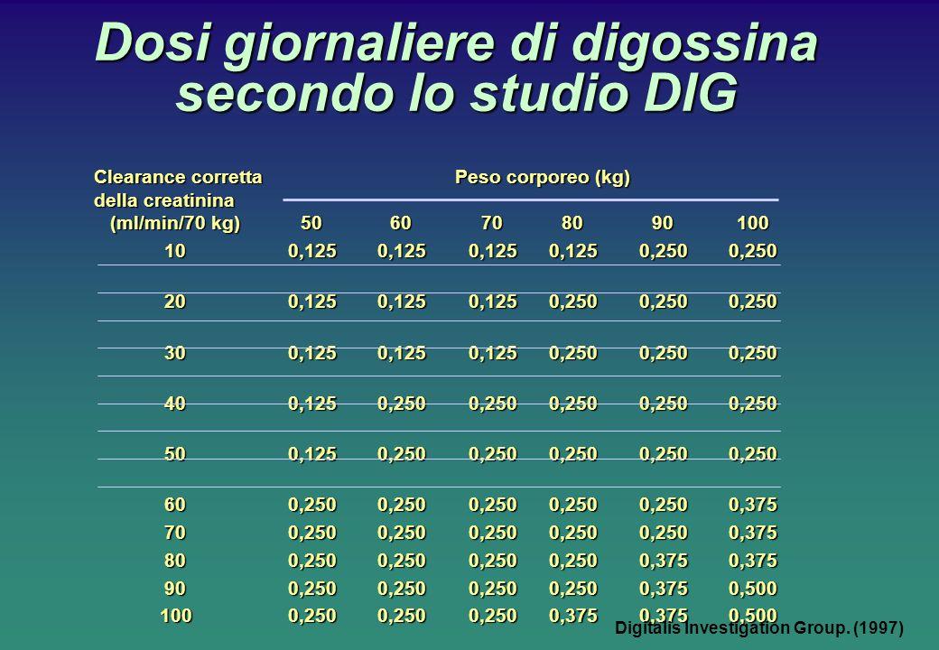 Dosi giornaliere di digossina secondo lo studio DIG Clearance corretta Peso corporeo (kg) della creatinina (ml/min/70 kg)5060708090100 100,1250,1250,1