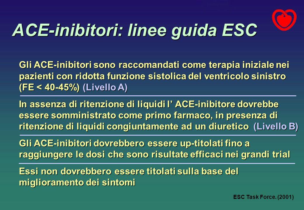 ACE-inibitori: linee guida ESC Gli ACE-inibitori sono raccomandati come terapia iniziale nei pazienti con ridotta funzione sistolica del ventricolo sinistro (FE < 40-45%) (Livello A) In assenza di ritenzione di liquidi l ACE-inibitore dovrebbe essere somministrato come primo farmaco, in presenza di ritenzione di liquidi congiuntamente ad un diuretico (Livello B) Gli ACE-inibitori dovrebbero essere up-titolati fino a raggiungere le dosi che sono risultate efficaci nei grandi trial Essi non dovrebbero essere titolati sulla base del miglioramento dei sintomi ESC Task Force.