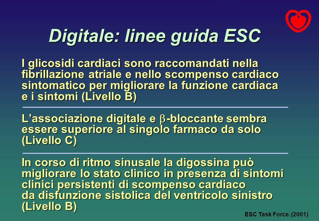 Digitale: linee guida ESC I glicosidi cardiaci sono raccomandati nella fibrillazione atriale e nello scompenso cardiaco sintomatico per migliorare la funzione cardiaca e i sintomi (Livello B) Lassociazione digitale e -bloccante sembra essere superiore al singolo farmaco da solo (Livello C) In corso di ritmo sinusale la digossina può migliorare lo stato clinico in presenza di sintomi clinici persistenti di scompenso cardiaco da disfunzione sistolica del ventricolo sinistro (Livello B) ESC Task Force.