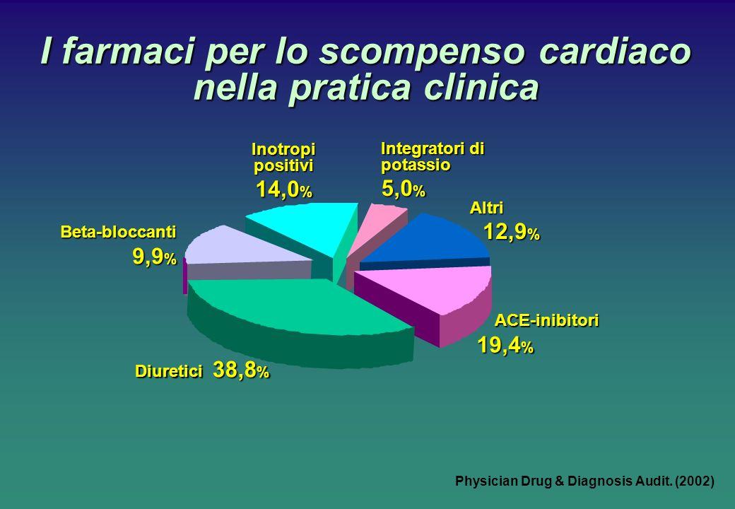 Physician Drug & Diagnosis Audit. (2002) I farmaci per lo scompenso cardiaco nella pratica clinica Beta-bloccanti 9,9 % Diuretici 38,8 % ACE-inibitori