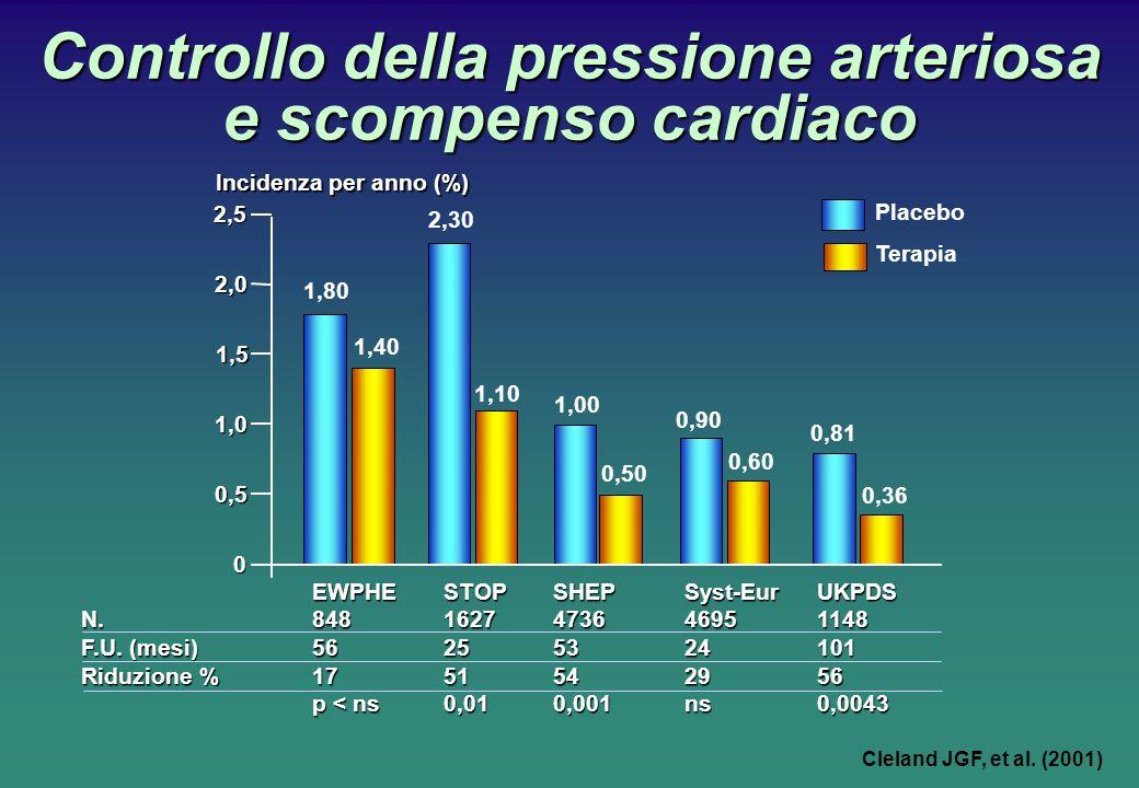Controllo della pressione arteriosa e scompenso cardiaco Cleland JGF, et al. (2001) EWPHE STOP SHEP Syst-Eur UKPDS N. 848 1627 4736 4695 1148 F.U. (me