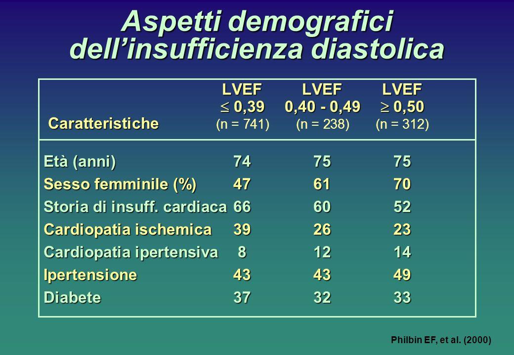 Aspetti demografici dellinsufficienza diastolica LVEFLVEFLVEF 0,390,40 - 0,49 0,50 0,390,40 - 0,49 0,50 Caratteristiche Caratteristiche (n = 741)(n = 238)(n = 312) Età (anni)747575 Sesso femminile (%)476170 Storia di insuff.