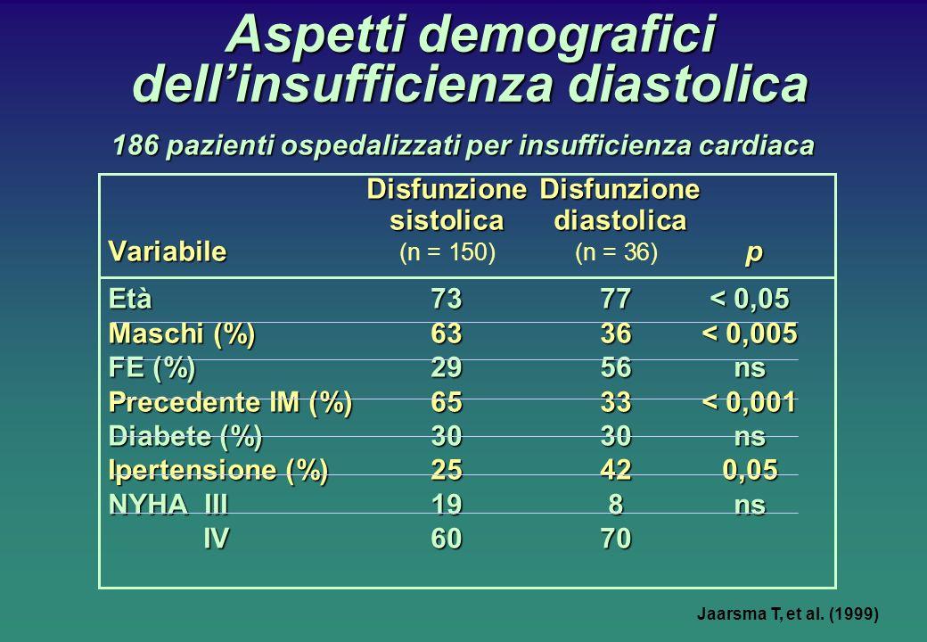 Aspetti demografici dellinsufficienza diastolica 186 pazienti ospedalizzati per insufficienza cardiaca Disfunzione Disfunzione sistolica diastolica Variabile p Variabile (n = 150)(n = 36) p Età7377< 0,05 Maschi (%)6336< 0,005 FE (%)2956ns Precedente IM (%)6533< 0,001 Diabete (%)3030 ns Ipertensione (%)25420,05 NYHA III198ns IV6070 IV6070 Jaarsma T, et al.
