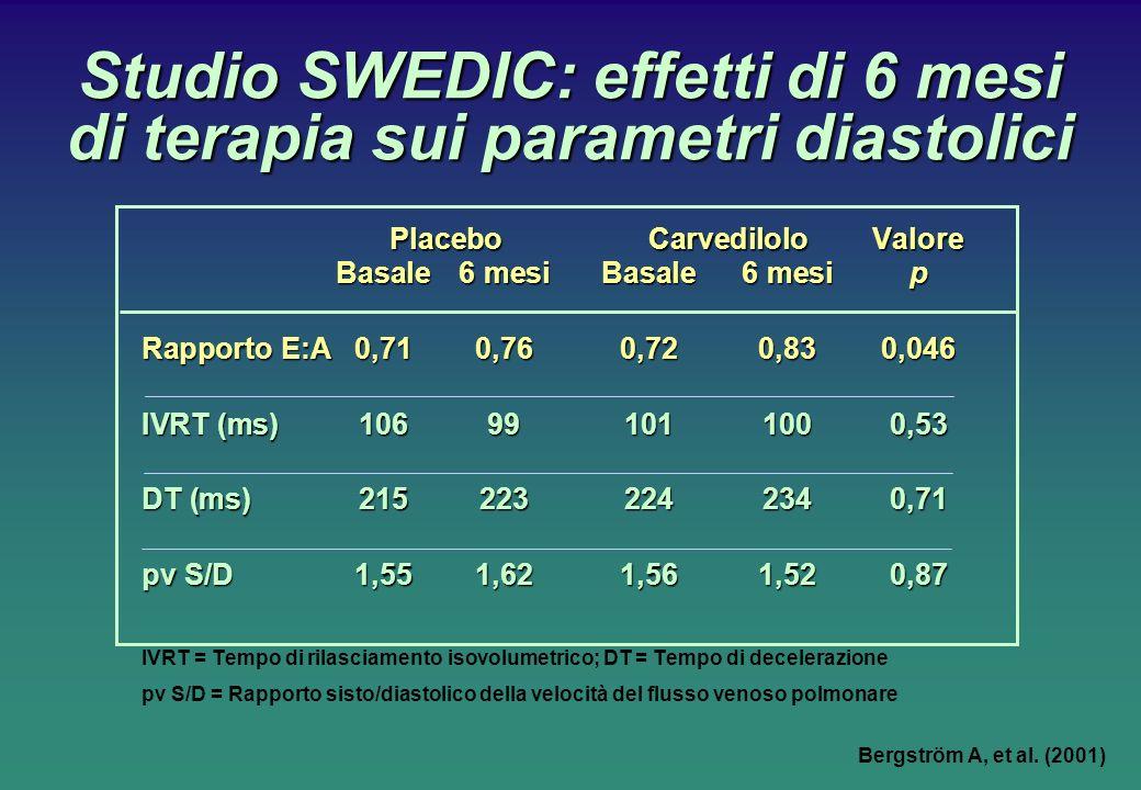 Studio SWEDIC: effetti di 6 mesi di terapia sui parametri diastolici PlaceboCarvediloloValore Basale6 mesiBasale6 mesip Rapporto E:A 0,710,760,720,830,046 IVRT (ms)106991011000,53 DT (ms)2152232242340,71 pv S/D1,551,621,561,520,87 IVRT = Tempo di rilasciamento isovolumetrico; DT = Tempo di decelerazione pv S/D = Rapporto sisto/diastolico della velocità del flusso venoso polmonare Bergström A, et al.